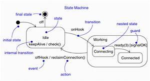 Guideline  Statechart Diagram
