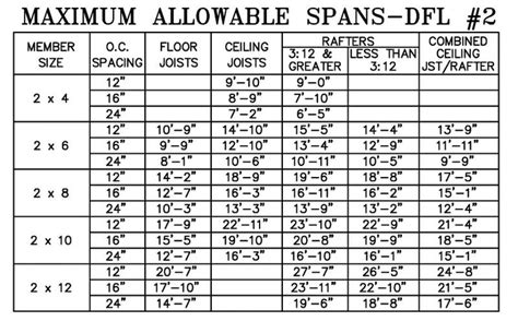 wood joist span table beam and joist calculations woodworking talk