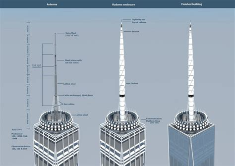 one world trade center will soon top out at 1 776 archdaily