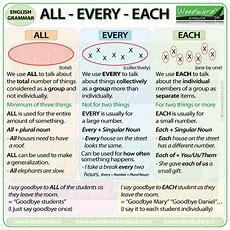 All, Every, Each  English Grammar