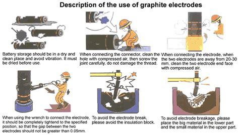 graphite electrodes  dancrabon
