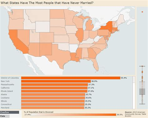 What Us States Have The Most People That Have Never