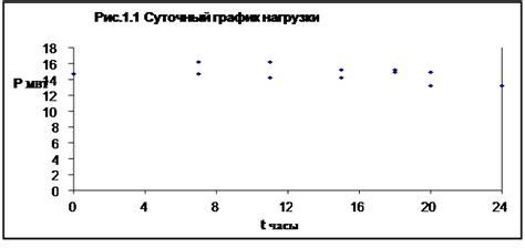 Справочнометодическое пособие по разработке стройгенпланов и календарных графиков в составе ППР