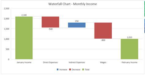 create  waterfall chart  excel   microsoft excel tutorials