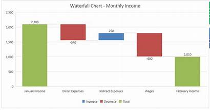 Waterfall Chart Excel Create Point Microsoft Occurred