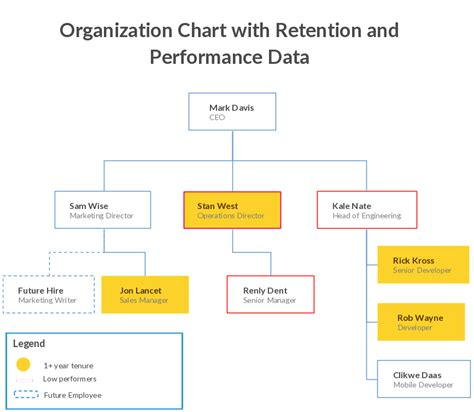 code of practice templates for an it industry organizational chart templates editable online and free