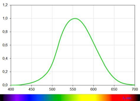 Сравнительный анализ источников искусственного освещения и методы