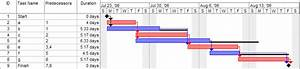 Using Gantt Charts To Keep Your Project On Track