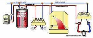 Do Hot Water Recirculating Systems Save Money