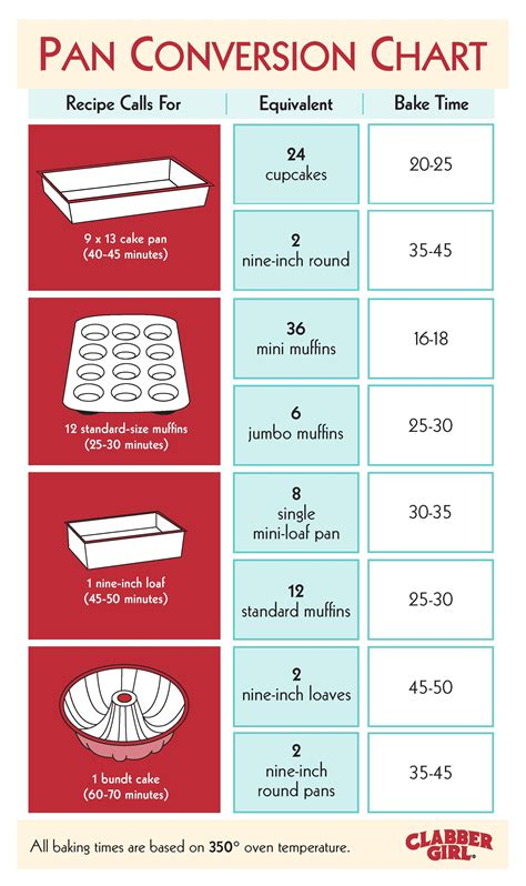 handy guide  turn grandmas famous cake