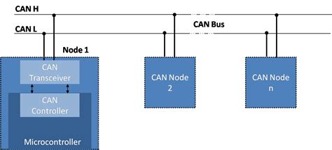 Can Bu Node State Diagram by Embien Technology Empowering With Innovationembien
