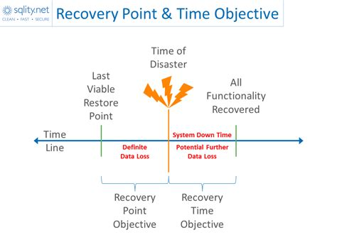 recovery point recovery time objectives demystified