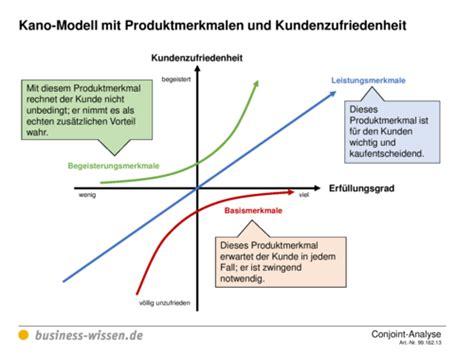 conjoint analyse durchfuehren management handbuch