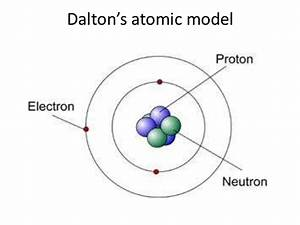 John Dalton Diagram