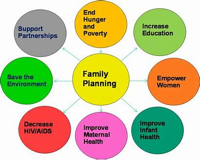 Planning Importance Health Contribute Planing Development Effects
