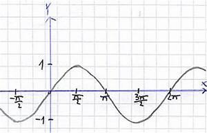 Nullstelle Berechnen Quadratische Funktion : nullstelle sinus funktion periodische funktion vorgang ~ Themetempest.com Abrechnung