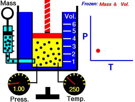 Penurunan Rumus Persamaan Gas Ideal Pv=nrt