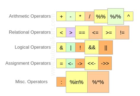 operators arithmetic relational logical assignment