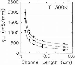 Simulated Intrinsic Transconductances Versus Channel