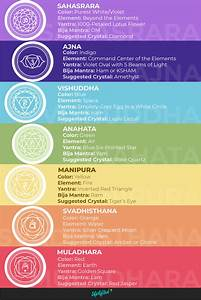 Chakra Colors  U0026 Meanings  The Ultimate Chakra Guide