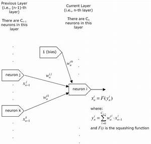 Neural Network For Recognition Of Handwritten Digits