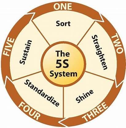 Lean Five Shine Sustain Standardize Sort Straighten