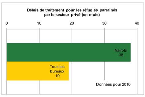 bureau de visa canada nairobi longs délais conseil canadien pour les réfugiés