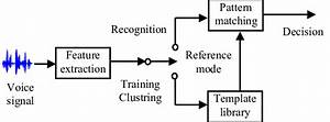 Basic Structure Of Automatic Speech Recognition System