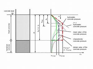 Distribution Of The Horizontal Pressure Of Fresh Concrete