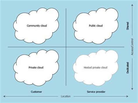 Cloud Computing: What is Infrastructure as a Service
