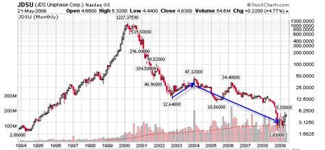 stock market bottom  market bottom  market