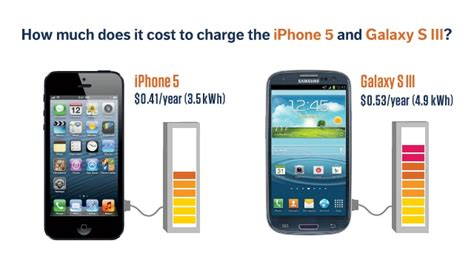 how much does a iphone cost your smartphone is more energy efficient than you think