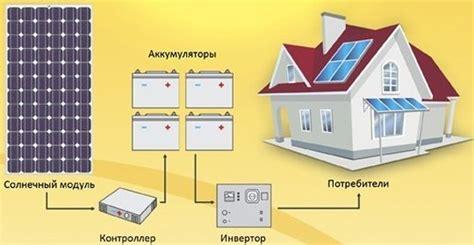 Автономное энергоснабжение загородного дома . НПФ РИНА работаем с 1996 года