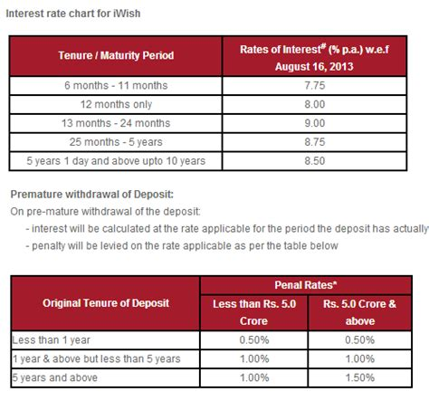 Review of iWish Recurring Deposit from ICICI Bank