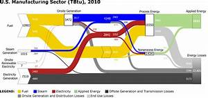 Static Sankey Diagram Full Sector Manufacturing