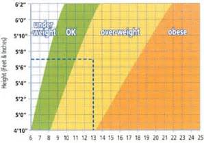 LDL Cholesterol Levels Chart by Age