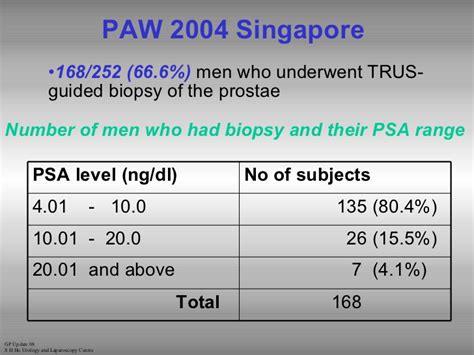 total psa normal range family physician s approach to elevated psa