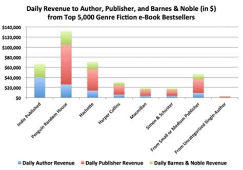 How To Get A Barnes And Noble Account by Tips For Publishing On Nook Press
