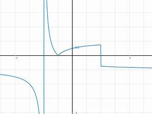 Nullstellen Berechnen Bruch : unstetigkeit von f x x 2 x 2 x 2 4 berpr fen ~ Themetempest.com Abrechnung