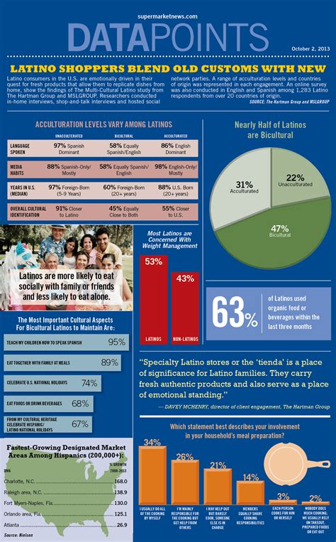 infographic latino shoppers blend  customs