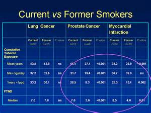 Smoker Lungs After Quitting Smoking