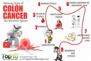 10 Warning Signs of Colon Cancer You Shouldn't Ignore - Top 10 Home ... Colorectal Cancer