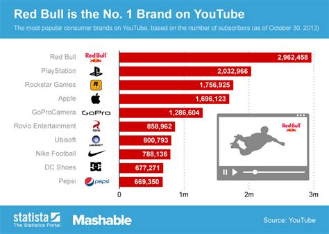 Chart Red Bull Is The No 1 Brand On Youtube Statista