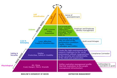 career development theories file aspiration management jpg wikimedia commons