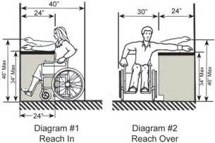 ada bathroom sink height requirements quotes