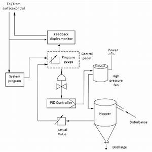 Process Control Flow Diagram For The Monorail Loading