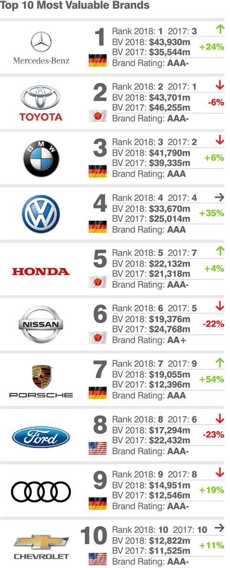 top   valuable car brands mercedes takes pole position tesla climbs  ranks wheels