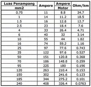 Leiterquerschnitt Berechnen : menghitung luas penampang kabel menggunakan data tabel mata kuliah teknik ~ Themetempest.com Abrechnung
