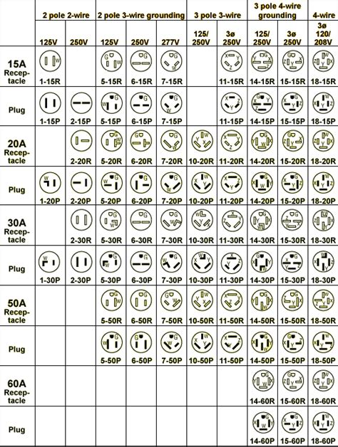 similiar chart nema l keywords diagram nema plug and receptacle chart nema l14 30 wiring diagram
