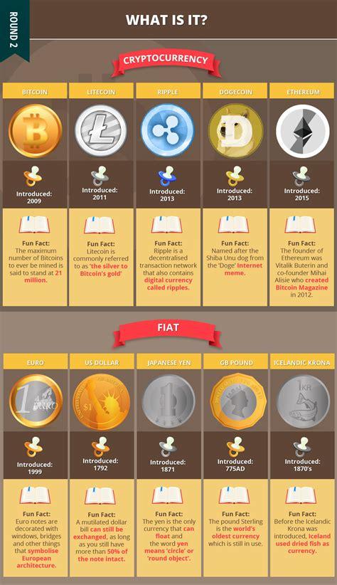 Algorithm, price, market cap, volume, supply, consensus method, links and more. Bitcoin Vs Fiat - Bitcoin Pro